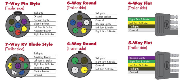 5 Way Round Trailer Plug Wiring Diagram : Trailer sauce lights