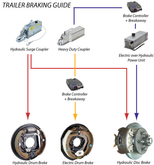 Wiring Diagram Electric Over Hydraulic Brakes : Wiring diagrams for electric over hydraulic kes
