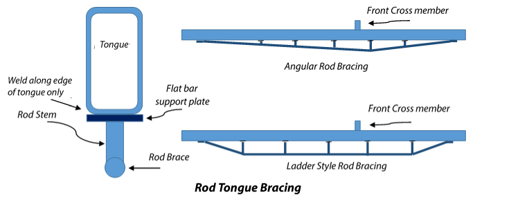 Rod-Bracing-Detail-US.png